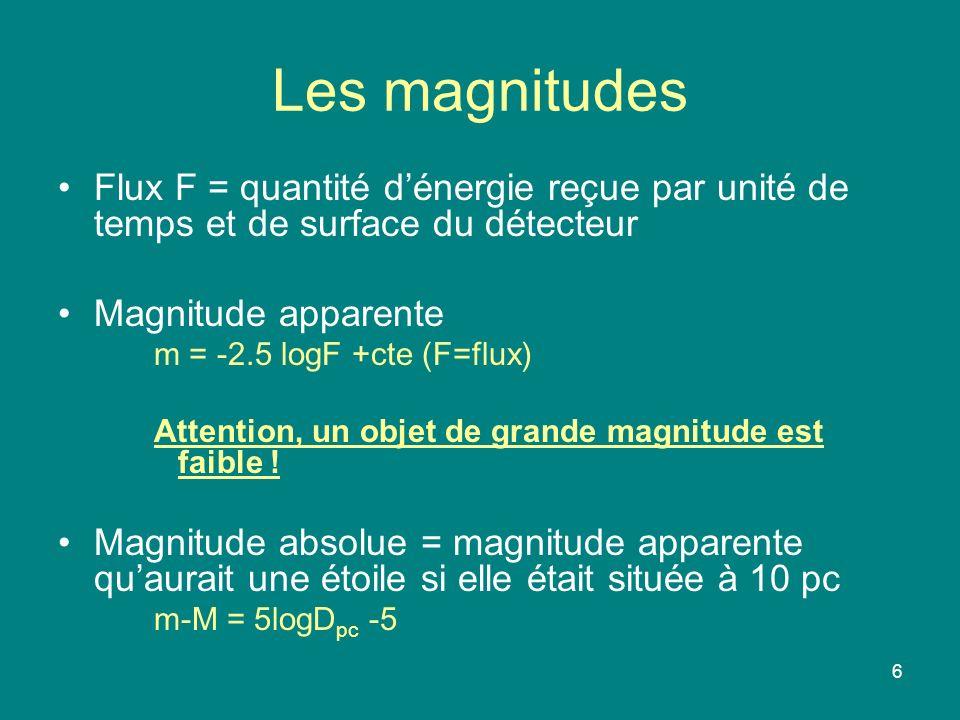 6 Les magnitudes Flux F = quantité dénergie reçue par unité de temps et de surface du détecteur Magnitude apparente m = -2.5 logF +cte (F=flux) Attention, un objet de grande magnitude est faible .
