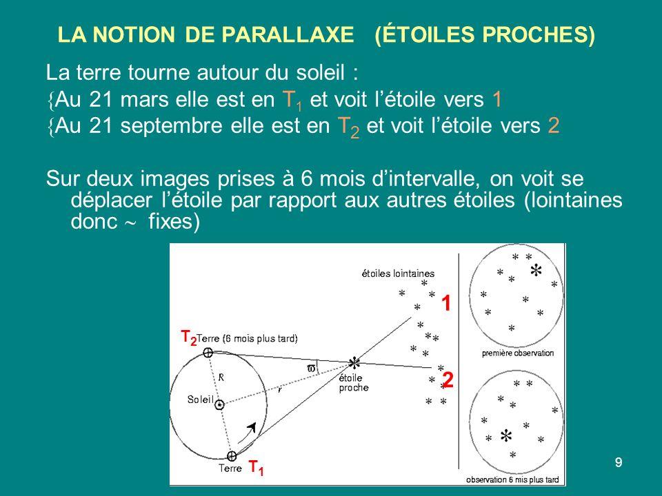 9 LA NOTION DE PARALLAXE (ÉTOILES PROCHES) La terre tourne autour du soleil : Au 21 mars elle est en T 1 et voit létoile vers 1 Au 21 septembre elle est en T 2 et voit létoile vers 2 Sur deux images prises à 6 mois dintervalle, on voit se déplacer létoile par rapport aux autres étoiles (lointaines donc fixes) T1T1 T2T2 1 2