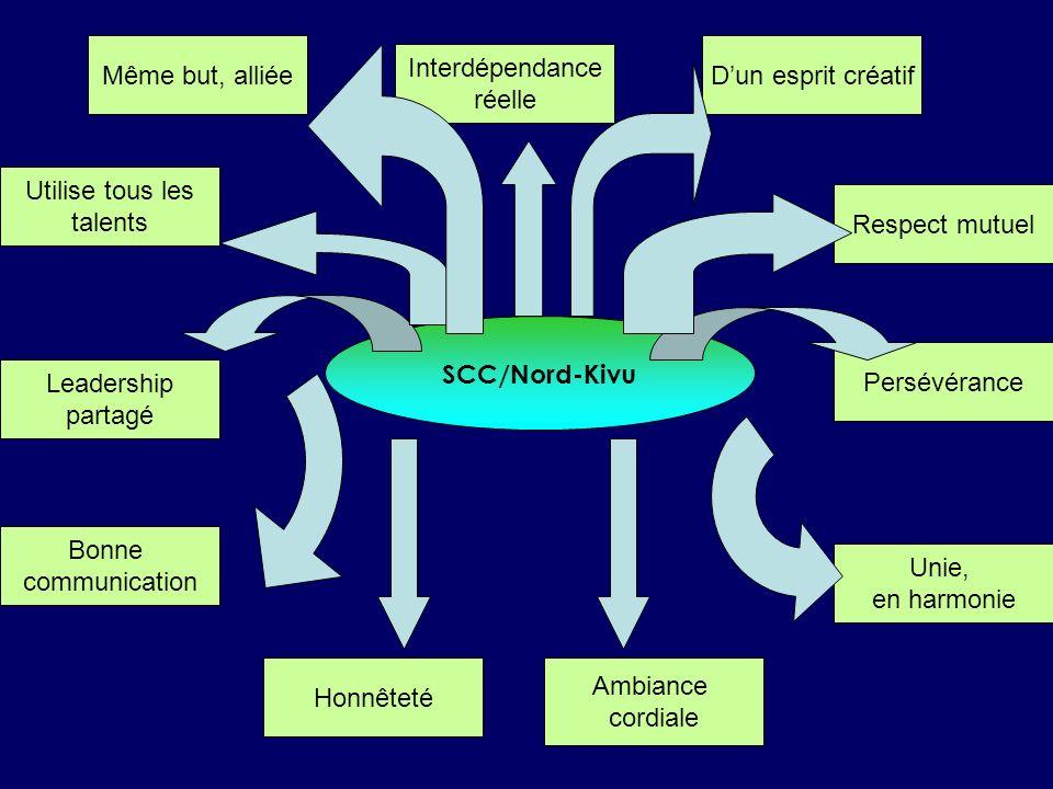 SCC/Nord-Kivu Même but, alliée Interdépendance réelle Dun esprit créatif Utilise tous les talents Bonne communication Honnêteté Respect mutuel Unie, en harmonie Persévérance Ambiance cordiale Leadership partagé