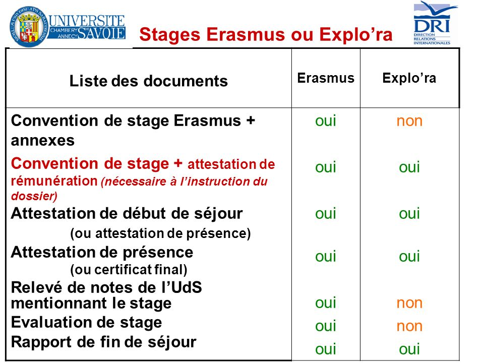 Stages Erasmus ou Explora Liste des documents ErasmusExplora Convention de stage Erasmus + annexes Convention de stage + attestation de rémunération (