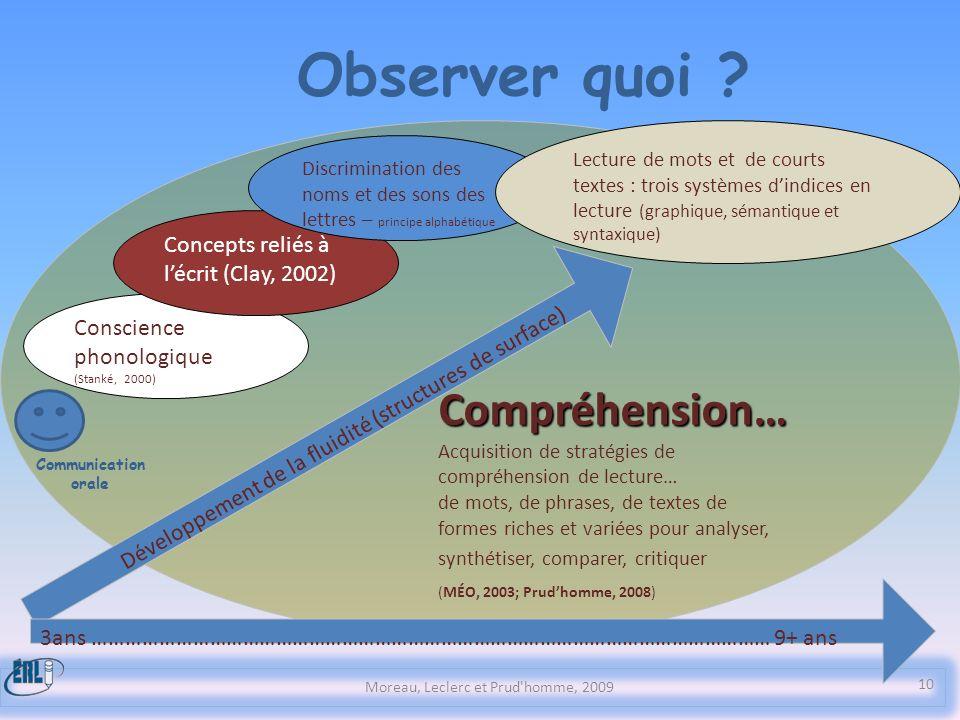 Compréhension… Acquisition de stratégies de compréhension de lecture… de mots, de phrases, de textes de formes riches et variées pour analyser, synthé
