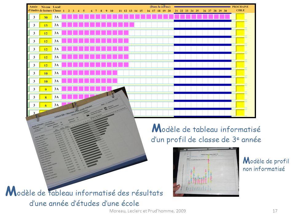 Moreau, Leclerc et Prud'homme, 2009 M odèle de tableau informatisé dun profil de classe de 3 e année M odèle de tableau informatisé des résultats dune