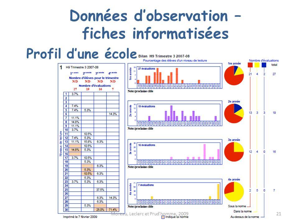 Profil dune école Moreau, Leclerc et Prud'homme, 2009 Données dobservation – fiches informatisées 21