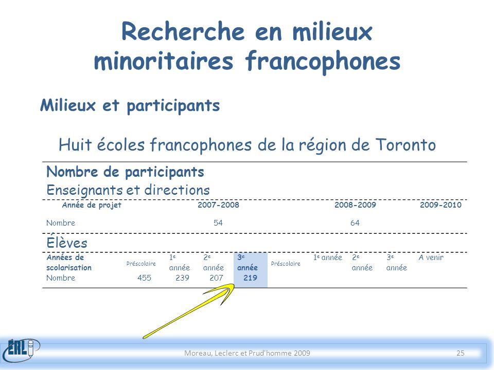 Moreau, Leclerc et Prud'homme 2009 Milieux et participants Huit écoles francophones de la région de Toronto Recherche en milieux minoritaires francoph