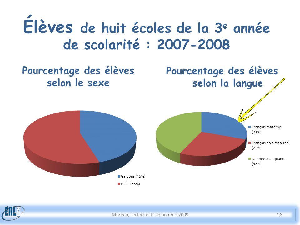 Élèves de huit écoles de la 3 e année de scolarité : 2007-2008 Pourcentage des élèves selon la langue Moreau, Leclerc et Prud'homme 2009 Pourcentage d