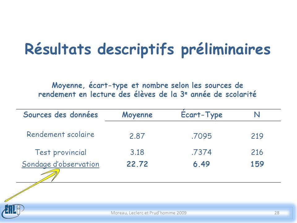 Moreau, Leclerc et Prud'homme 2009 Sources des données MoyenneÉcart-TypeN 2.87.7095219 Rendement scolaire Test provincial3.18.7374216 Sondage dobserva