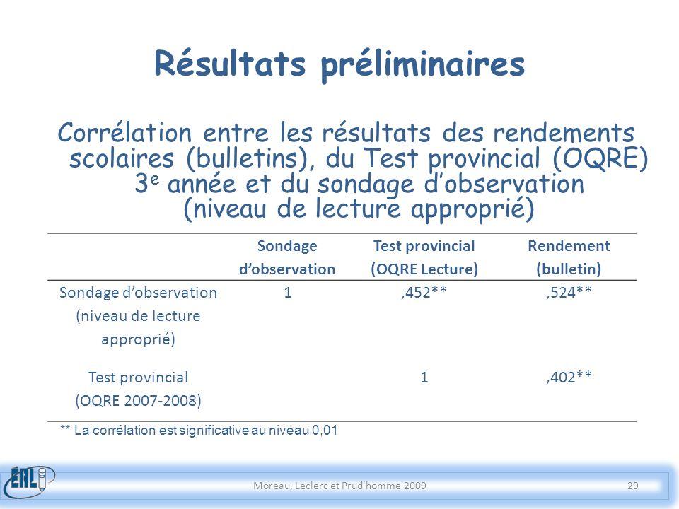 Résultats préliminaires Moreau, Leclerc et Prud'homme 2009 Corrélation entre les résultats des rendements scolaires (bulletins), du Test provincial (O