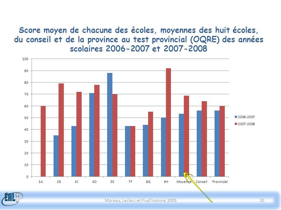 Score moyen de chacune des écoles, moyennes des huit écoles, du conseil et de la province au test provincial (OQRE) des années scolaires 2006-2007 et