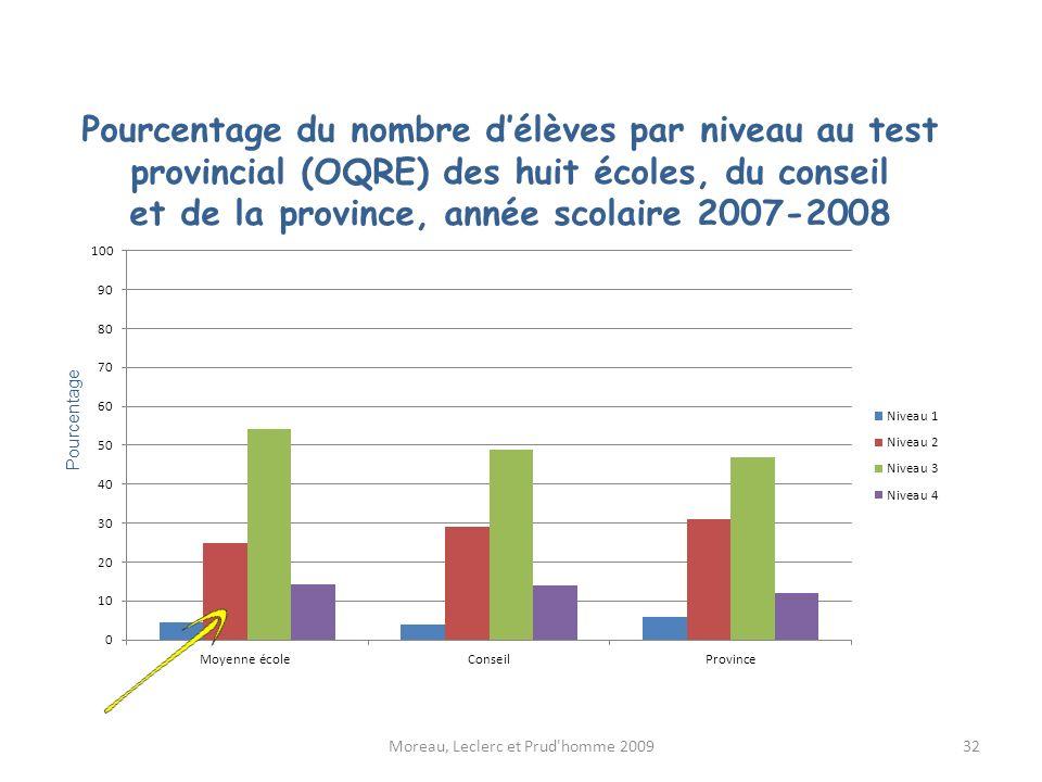 Pourcentage du nombre délèves par niveau au test provincial (OQRE) des huit écoles, du conseil et de la province, année scolaire 2007-2008 Moreau, Lec