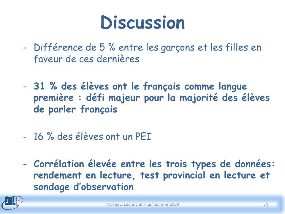 -Différence de 5 % entre les garçons et les filles en faveur de ces dernières -31 % des élèves ont le français comme langue première : défi majeur pou