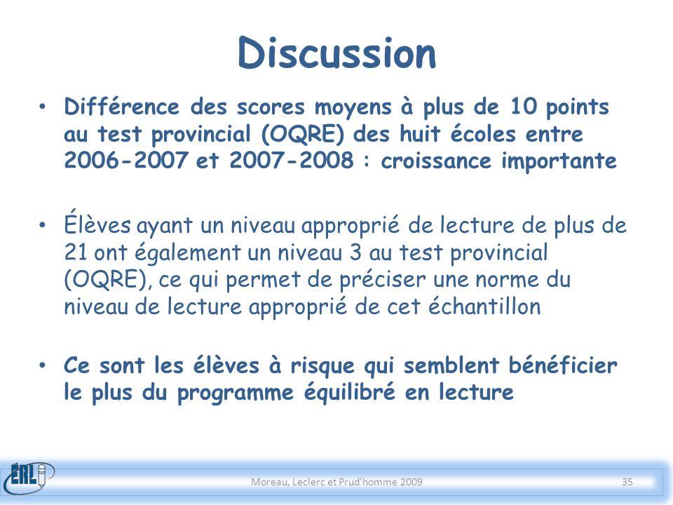 Différence des scores moyens à plus de 10 points au test provincial (OQRE) des huit écoles entre 2006-2007 et 2007-2008 : croissance importante Élèves