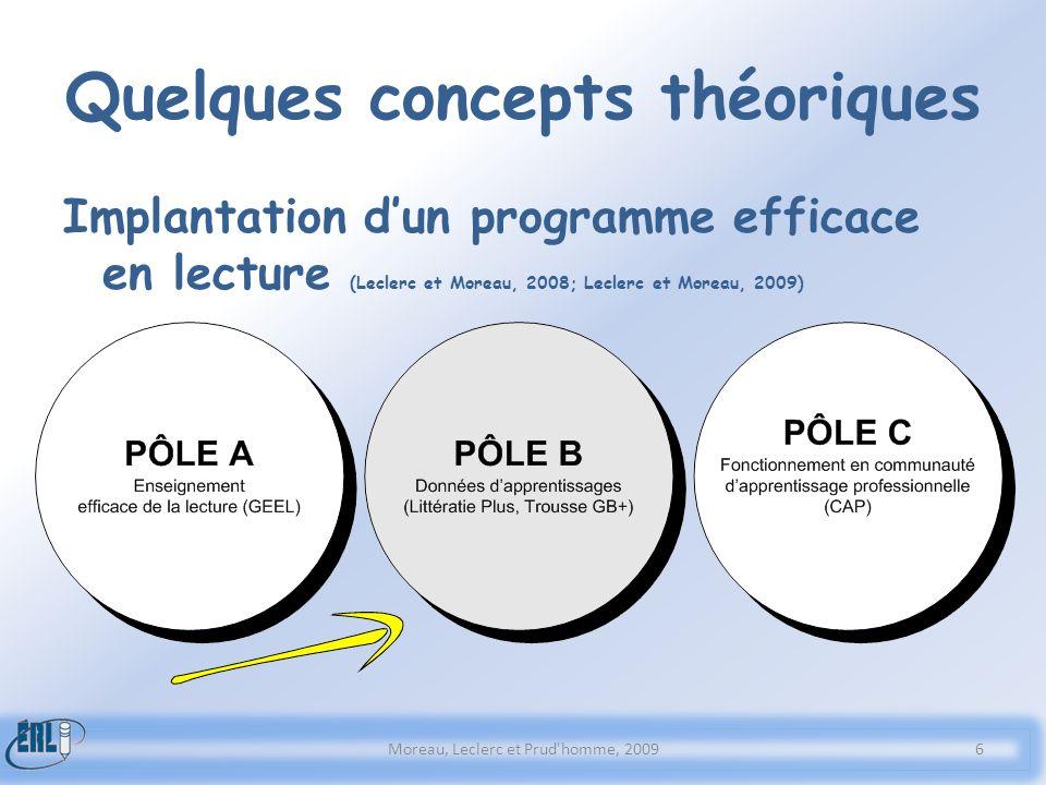 Quelques concepts théoriques Implantation dun programme efficace en lecture (Leclerc et Moreau, 2008; Leclerc et Moreau, 2009) Moreau, Leclerc et Prud