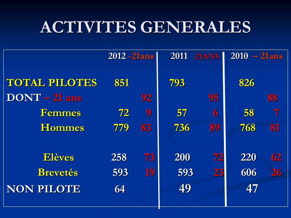 ACTIVITES GENERALES 2012 -21ans 2011 - 21ANS 2010 – 21ans 2012 -21ans 2011 - 21ANS 2010 – 21ans TOTAL PILOTES 851 793 826 DONT – 21 ans 92 95 88 Femme