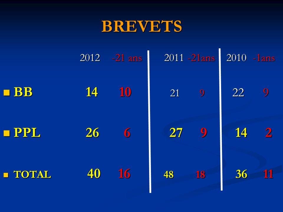 BREVETS 2012 -21 ans 2011 -21ans 2010 -1ans 2012 -21 ans 2011 -21ans 2010 -1ans BB 14 10 21 9 22 9 BB 14 10 21 9 22 9 PPL 26 6 27 9 14 2 PPL 26 6 27 9 14 2 TOTAL 40 16 48 18 36 11 TOTAL 40 16 48 18 36 11