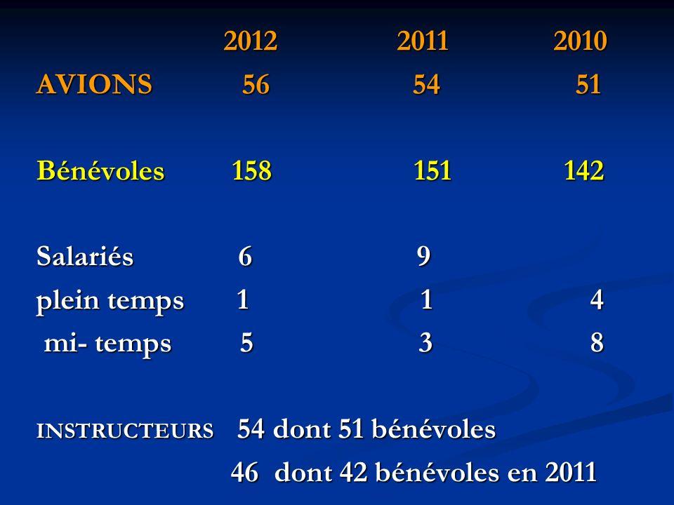 2012 2011 2010 2012 2011 2010 AVIONS 56 54 51 Bénévoles 158 151 142 Salariés 6 9 plein temps 1 1 4 mi- temps 5 3 8 mi- temps 5 3 8 INSTRUCTEURS 54 dont 51 bénévoles 46 dont 42 bénévoles en 2011 46 dont 42 bénévoles en 2011