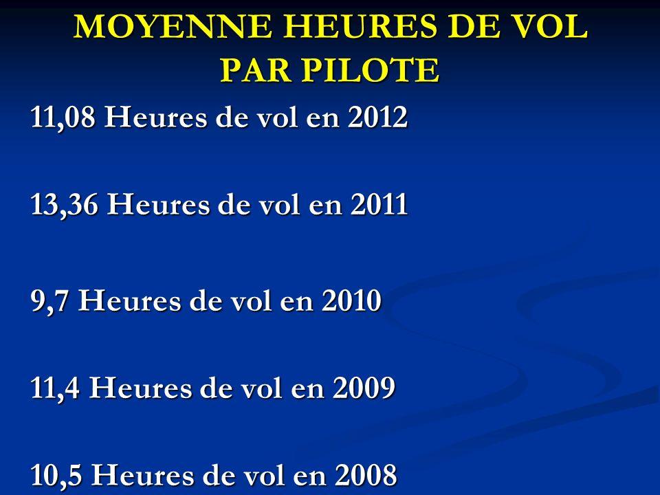 MOYENNE HEURES DE VOL PAR PILOTE 11,08 Heures de vol en 2012 13,36 Heures de vol en 2011 9,7 Heures de vol en 2010 11,4 Heures de vol en 2009 10,5 Heures de vol en 2008