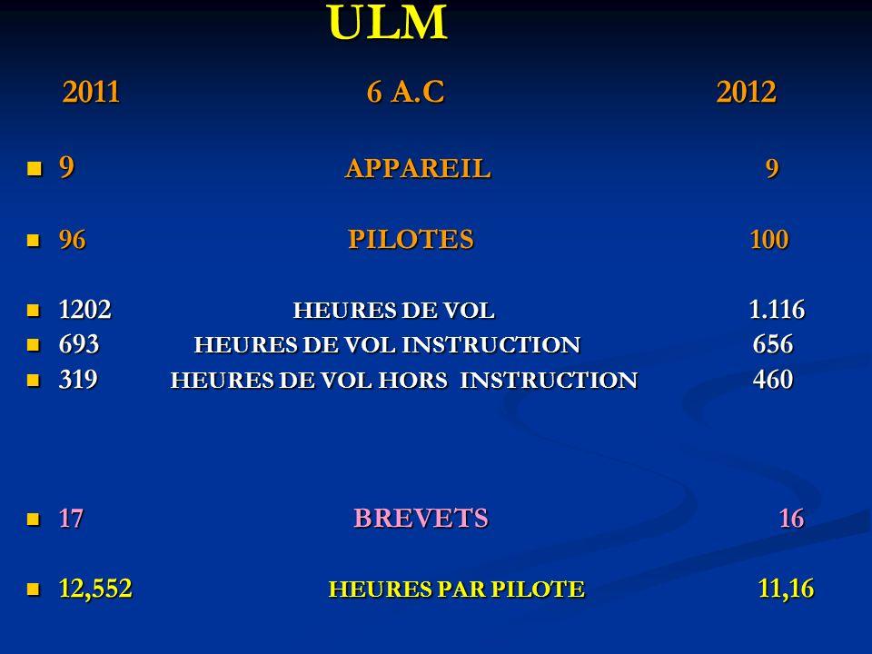 ULM ULM 2011 6 A.C 2012 2011 6 A.C 2012 9 APPAREIL 9 9 APPAREIL 9 96 PILOTES 100 96 PILOTES 100 1202 HEURES DE VOL 1.116 1202 HEURES DE VOL 1.116 693