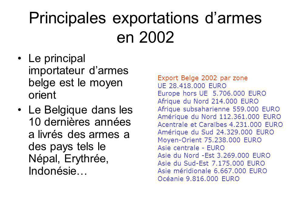 Principales exportations darmes en 2002 Le principal importateur darmes belge est le moyen orient Le Belgique dans les 10 dernières années a livrés des armes a des pays tels le Népal, Erythrée, Indonésie… Export Belge 2002 par zone UE 28.418.000 EURO Europe hors UE 5.706.000 EURO Afrique du Nord 214.000 EURO Afrique subsaharienne 559.000 EURO Amérique du Nord 112.361.000 EURO Acentrale et Caraïbes 4.231.000 EURO Amérique du Sud 24.329.000 EURO Moyen-Orient 75.238.000 EURO Asie centrale - EURO Asie du Nord -Est 3.269.000 EURO Asie du Sud-Est 7.175.000 EURO Asie méridionale 6.667.000 EURO Océanie 9.816.000 EURO