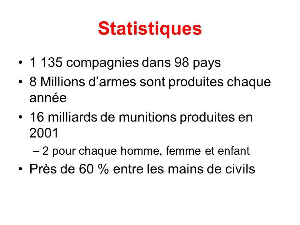 Statistiques 1 135 compagnies dans 98 pays 8 Millions darmes sont produites chaque année 16 milliards de munitions produites en 2001 –2 pour chaque homme, femme et enfant Près de 60 % entre les mains de civils