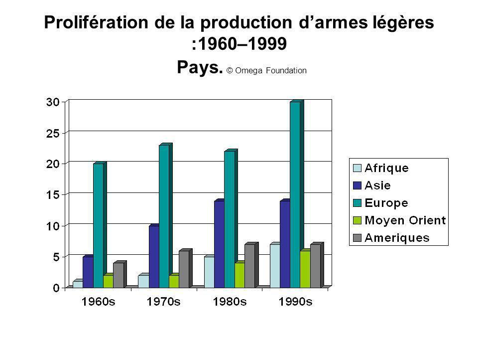 Prolifération de la production darmes légères :1960–1999 Pays. © Omega Foundation