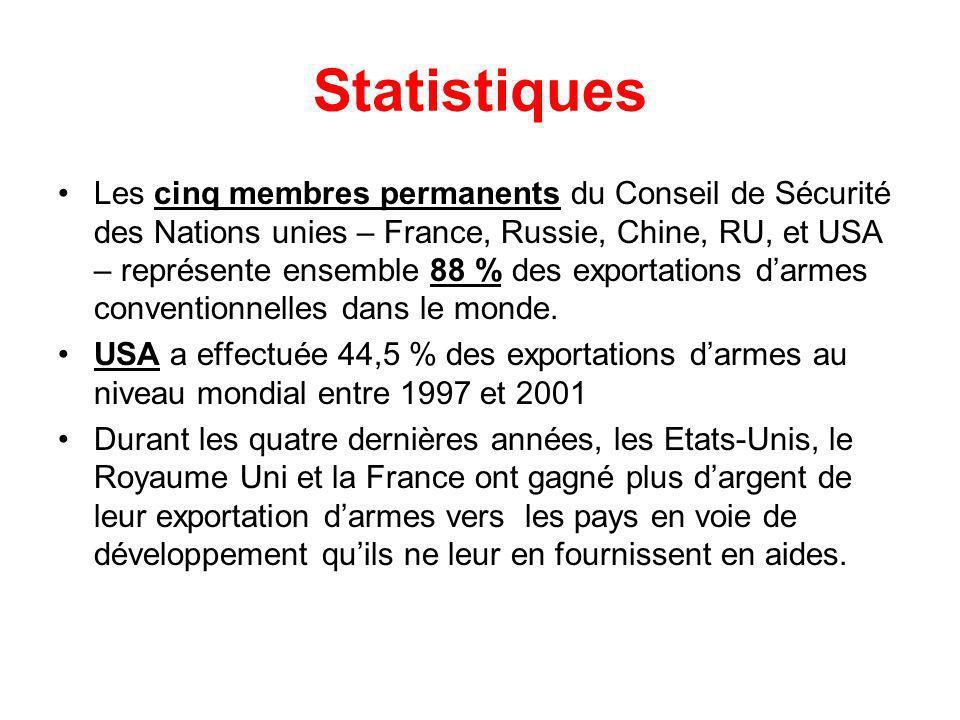 Statistiques Les cinq membres permanents du Conseil de Sécurité des Nations unies – France, Russie, Chine, RU, et USA – représente ensemble 88 % des exportations darmes conventionnelles dans le monde.
