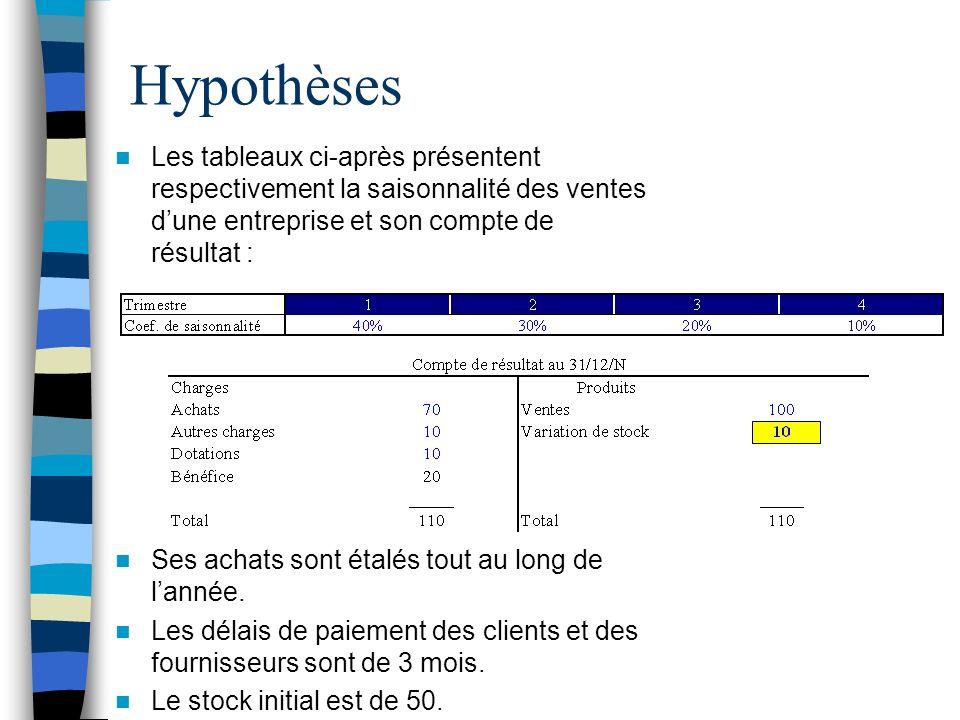 Hypothèses Les tableaux ci-après présentent respectivement la saisonnalité des ventes dune entreprise et son compte de résultat : Ses achats sont étal