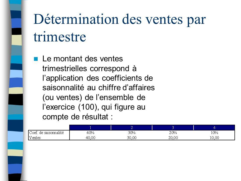 Détermination des ventes par trimestre Le montant des ventes trimestrielles correspond à lapplication des coefficients de saisonnalité au chiffre daff