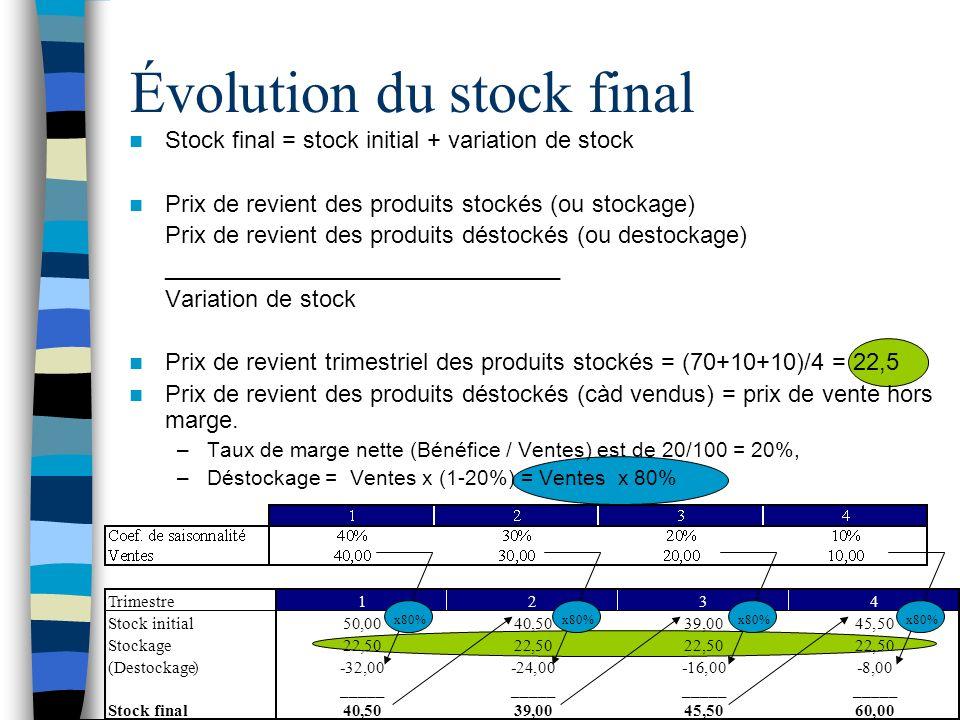Évolution du stock final Stock final = stock initial + variation de stock Prix de revient des produits stockés (ou stockage) Prix de revient des produits déstockés (ou destockage) ______________________________ Variation de stock Prix de revient trimestriel des produits stockés = (70+10+10)/4 = 22,5 Prix de revient des produits déstockés (càd vendus) = prix de vente hors marge.