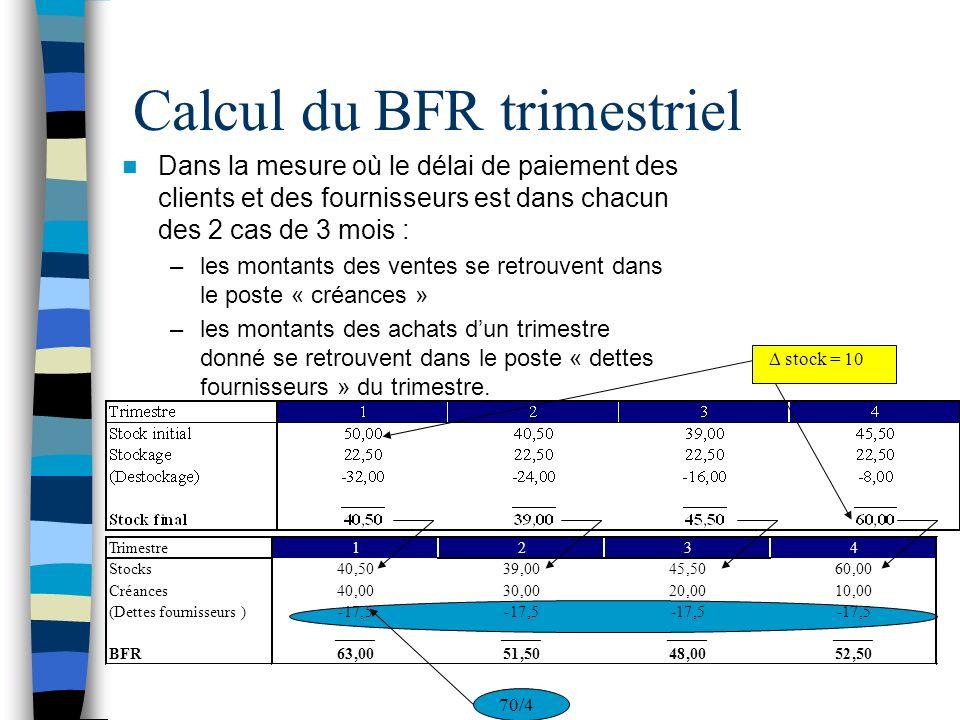 Calcul du BFR trimestriel Dans la mesure où le délai de paiement des clients et des fournisseurs est dans chacun des 2 cas de 3 mois : –les montants des ventes se retrouvent dans le poste « créances » –les montants des achats dun trimestre donné se retrouvent dans le poste « dettes fournisseurs » du trimestre.