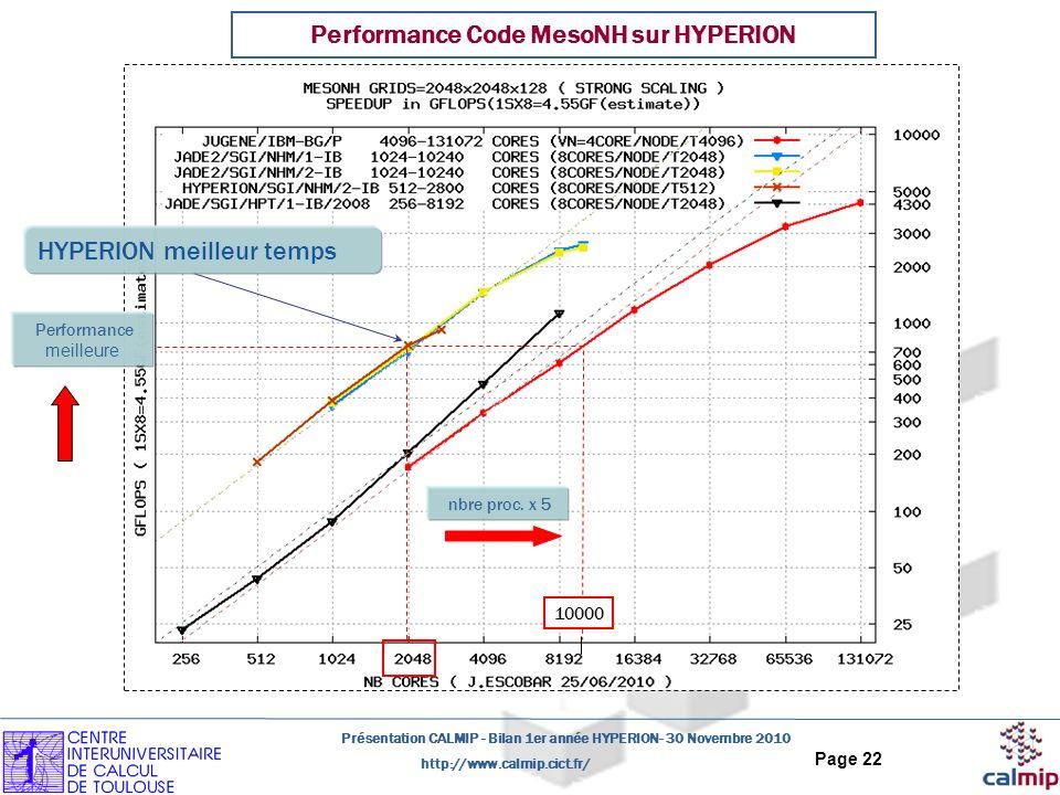 http://www.calmip.cict.fr/ Présentation CALMIP - Bilan 1er année HYPERION- 30 Novembre 2010 Page 22 Performance Code MesoNH sur HYPERION 10000 Perform