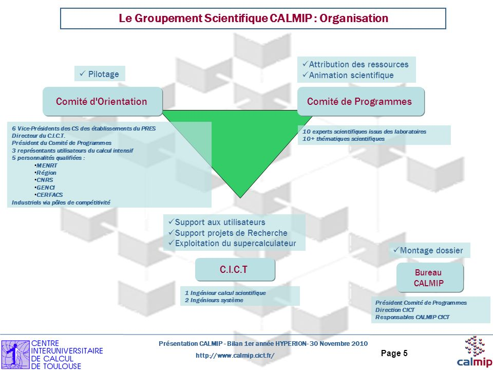 http://www.calmip.cict.fr/ Présentation CALMIP - Bilan 1er année HYPERION- 30 Novembre 2010 Page 5 Le Groupement Scientifique CALMIP : Organisation C.