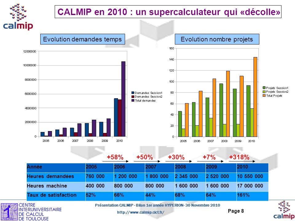 http://www.calmip.cict.fr/ Présentation CALMIP - Bilan 1er année HYPERION- 30 Novembre 2010 Page 8 CALMIP en 2010 : un supercalculateur qui «décolle» Année200520062007200820092010 Heures demandées760 0001 200 0001 800 0002 345 0002 520 00010 550 000 Heures machine400 000800 000 1 600 000 17 000 000 Taux de satisfaction52%66%44%68%64%161% +50%+30%+7%+318%+58% Evolution demandes tempsEvolution nombre projets