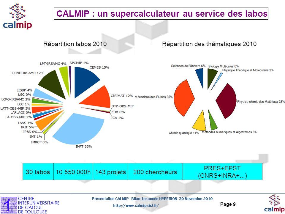 http://www.calmip.cict.fr/ Présentation CALMIP - Bilan 1er année HYPERION- 30 Novembre 2010 Page 9 CALMIP : un supercalculateur au service des labos Répartition labos 2010 30 labos10 550 000h143 projets200 chercheurs PRES+EPST (CNRS+INRA+...) Répartition des thématiques 2010