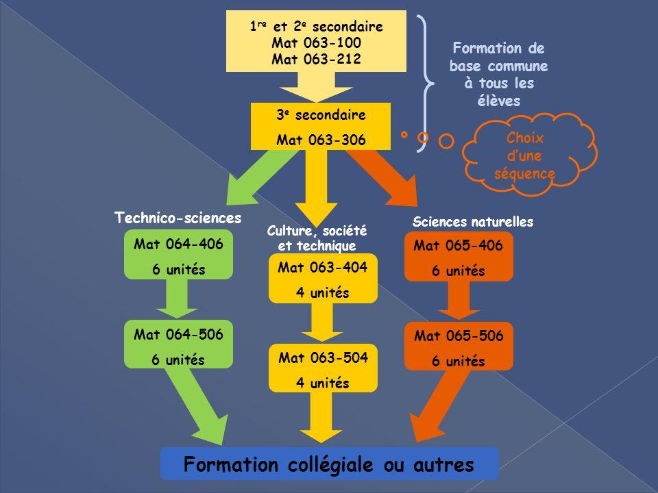 Exemples de sujets dexploration: Oscilloscope Marketing Systèmes binaire et hexagésimal Cote Z, cote R Loi binomiale, loi normale
