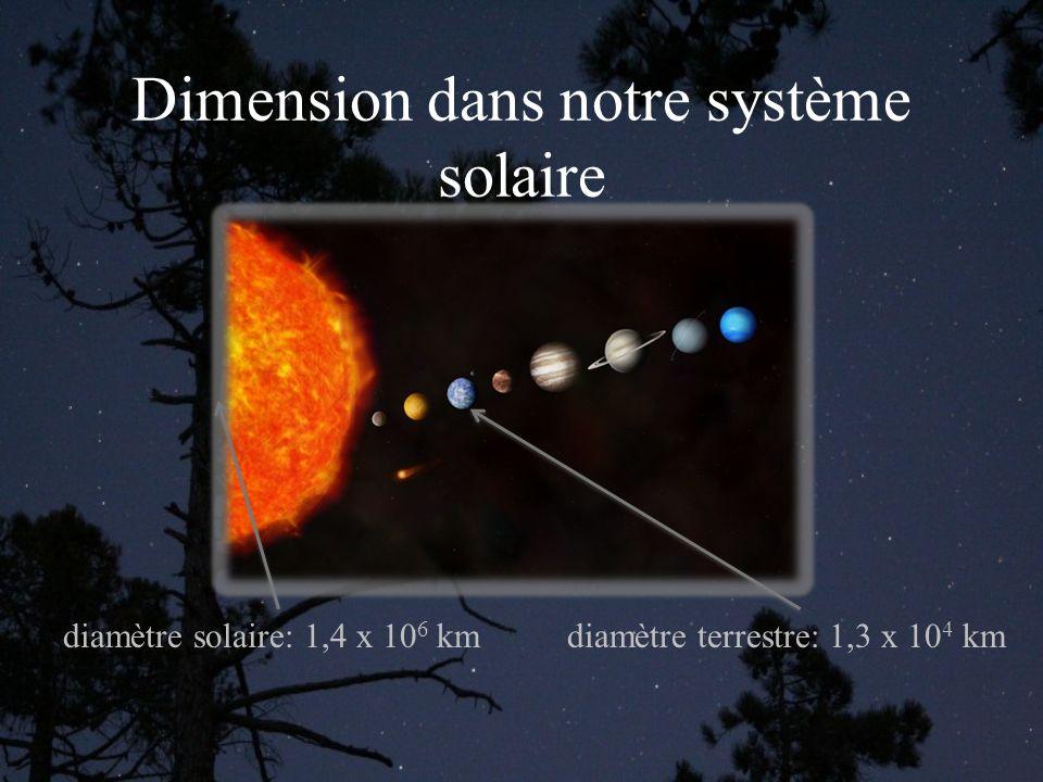 Dimension dans notre système solaire diamètre solaire: 1,4 x 10 6 kmdiamètre terrestre: 1,3 x 10 4 km