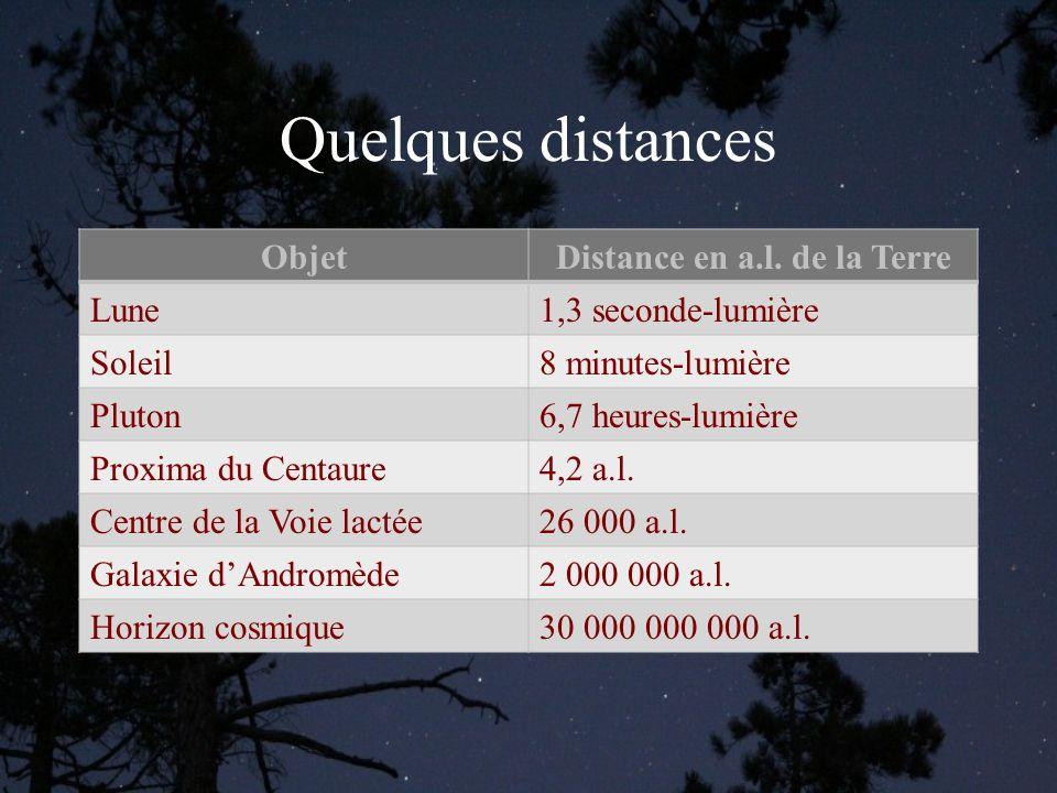 Quelques distances ObjetDistance en a.l.