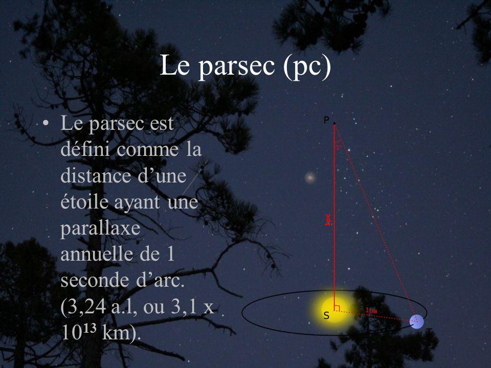 Le parsec (pc) Le parsec est défini comme la distance dune étoile ayant une parallaxe annuelle de 1 seconde darc.