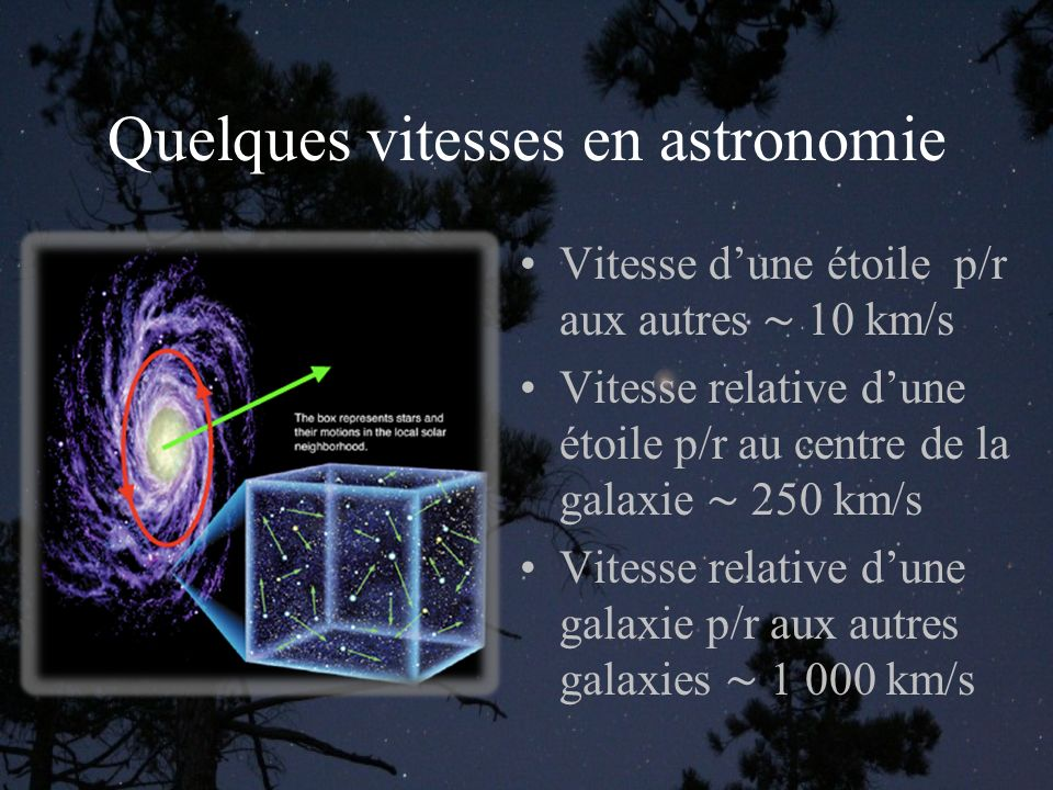 Quelques vitesses en astronomie Vitesse dune étoile p/r aux autres 10 km/s Vitesse relative dune étoile p/r au centre de la galaxie 250 km/s Vitesse relative dune galaxie p/r aux autres galaxies 1 000 km/s