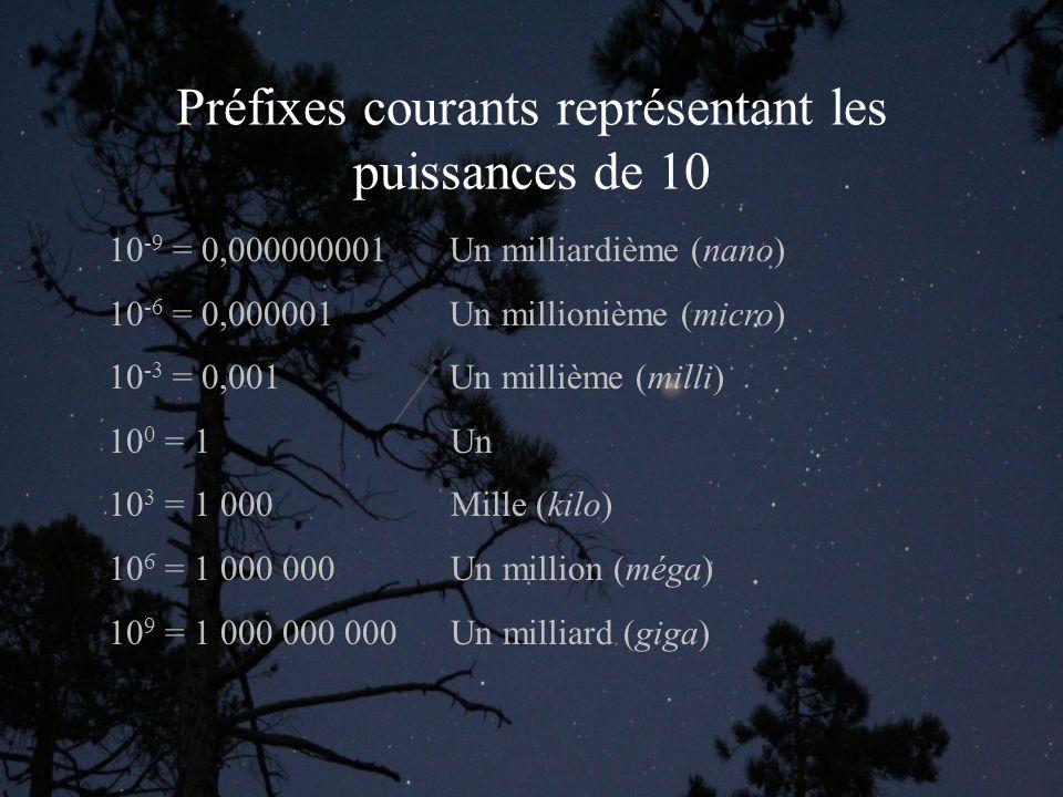 Préfixes courants représentant les puissances de 10 10 -9 = 0,000000001 Un milliardième (nano) 10 -6 = 0,000001 Un millionième (micro) 10 -3 = 0,001 Un millième (milli) 10 0 = 1 Un 10 3 = 1 000 Mille (kilo) 10 6 = 1 000 000 Un million (méga) 10 9 = 1 000 000 000 Un milliard (giga)