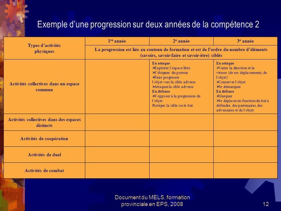 Document du MELS, formation provinciale en EPS, 200812 Types dactivités physiques 1 re année2 e année3 e année La progression est liée au contenu de f