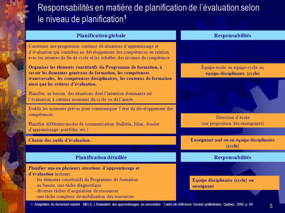 5 Responsabilités en matière de planification de lévaluation selon le niveau de planification 1 1. Adaptation du document suivant : MELS, Lévaluation