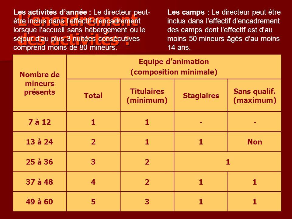 Lencadrement des activités : Nombre de mineurs présents Equipe danimation (composition minimale) Total Titulaires (minimum) Stagiaires Sans qualif.