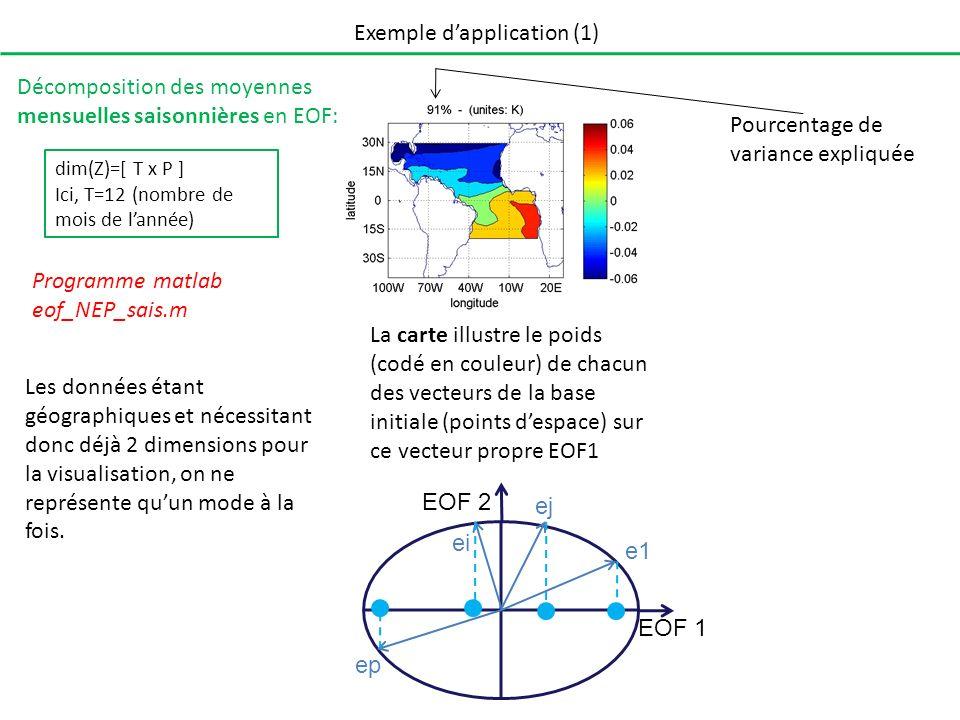 Exemple dapplication (1) Décomposition des moyennes mensuelles saisonnières en EOF: Les données étant géographiques et nécessitant donc déjà 2 dimensi