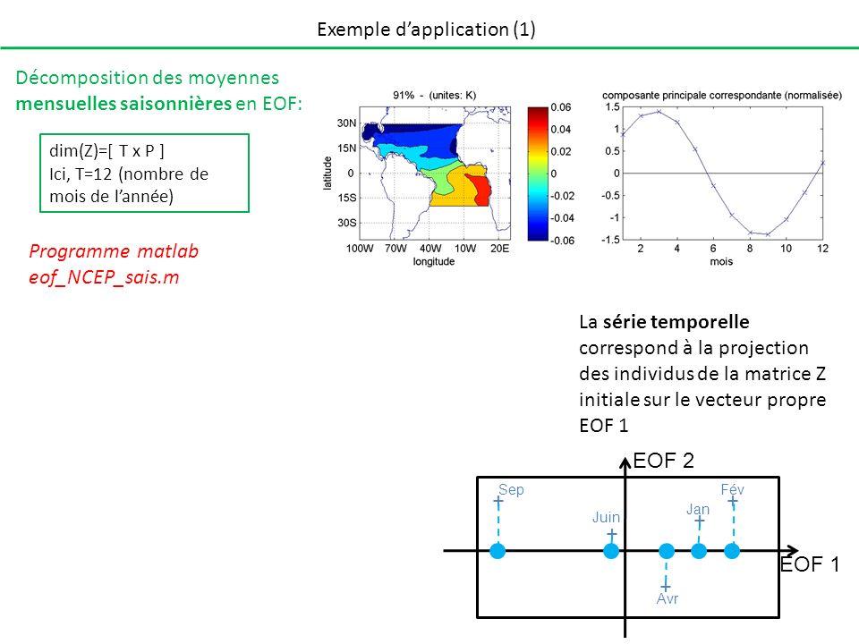 Exemple dapplication (1) Décomposition des moyennes mensuelles saisonnières en EOF: Programme matlab eof_NCEP_sais.m dim(Z)=[ T x P ] Ici, T=12 (nombr
