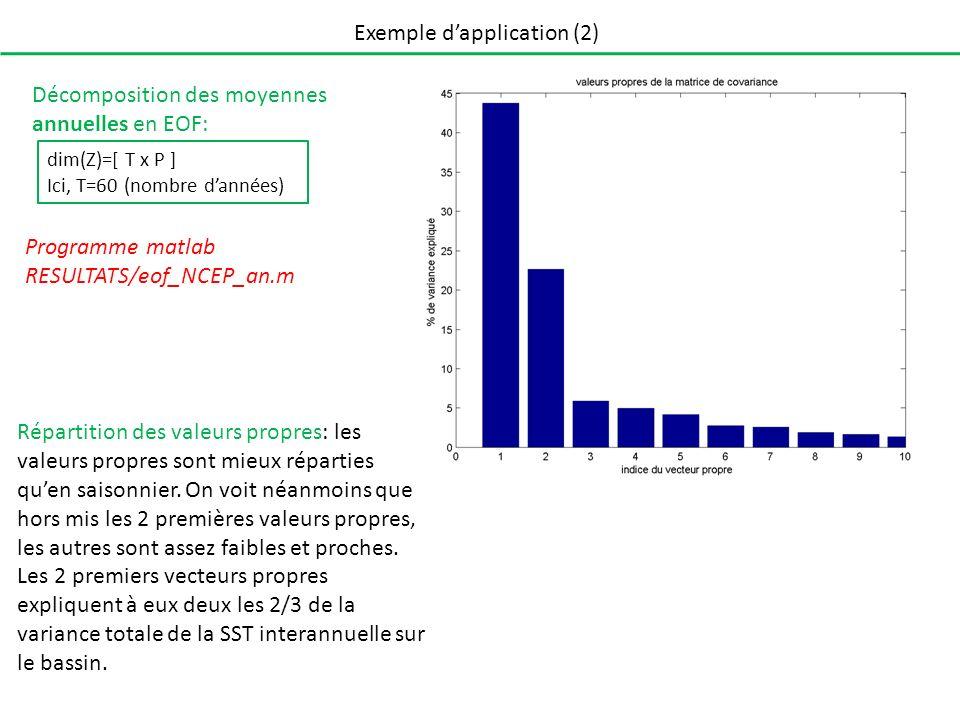 Exemple dapplication (2) Décomposition des moyennes annuelles en EOF: Programme matlab RESULTATS/eof_NCEP_an.m dim(Z)=[ T x P ] Ici, T=60 (nombre dannées) Répartition des valeurs propres: les valeurs propres sont mieux réparties quen saisonnier.