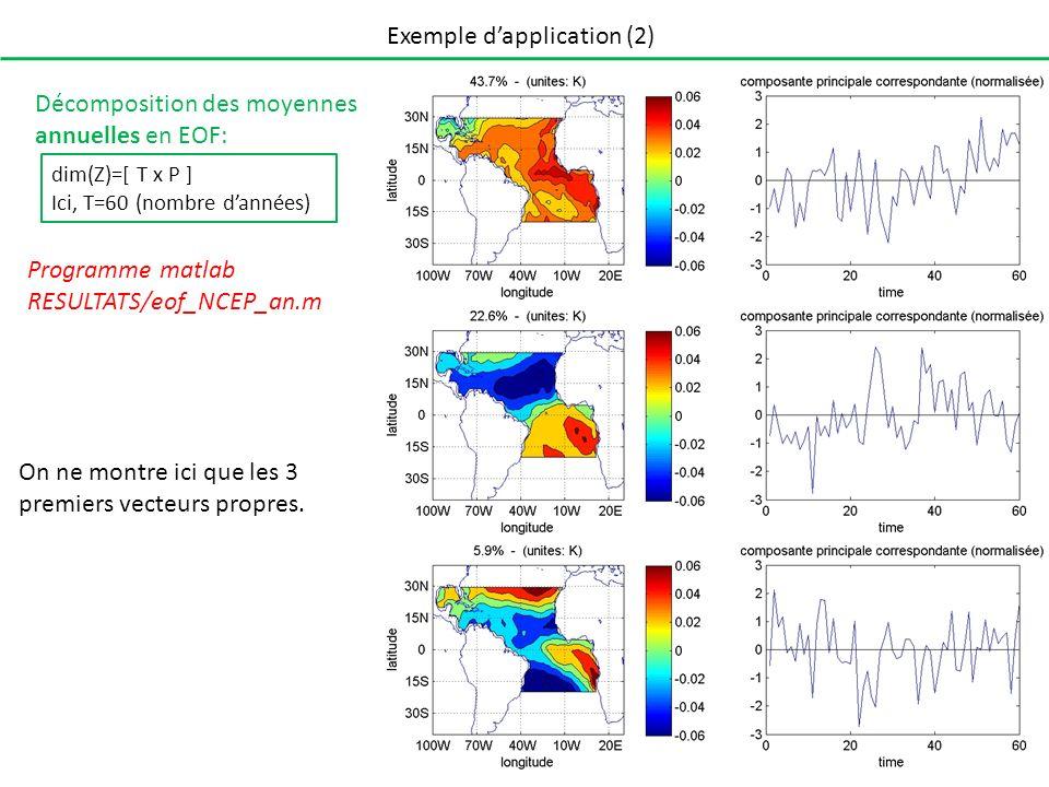 Exemple dapplication (2) Décomposition des moyennes annuelles en EOF: On ne montre ici que les 3 premiers vecteurs propres. dim(Z)=[ T x P ] Ici, T=60