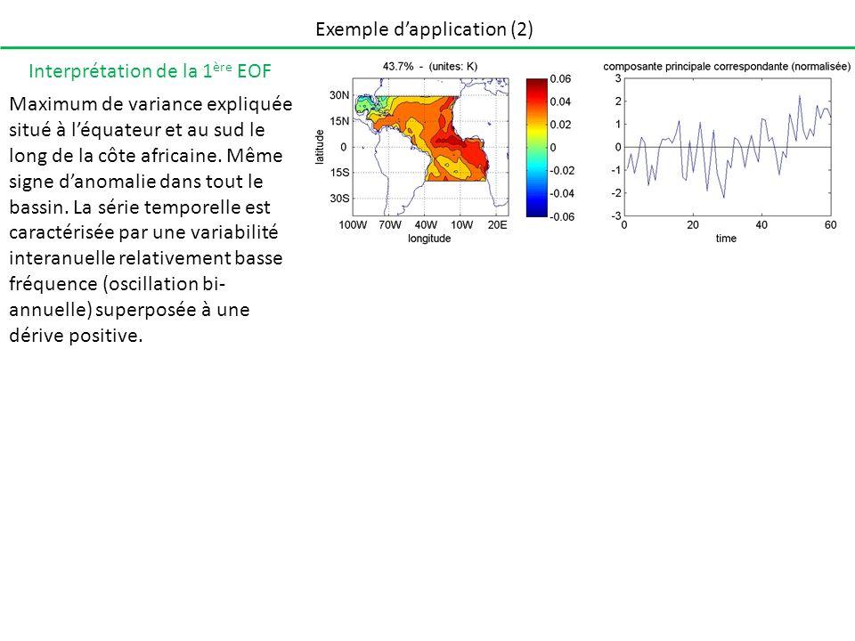 Exemple dapplication (2) Interprétation de la 1 ère EOF Maximum de variance expliquée situé à léquateur et au sud le long de la côte africaine. Même s
