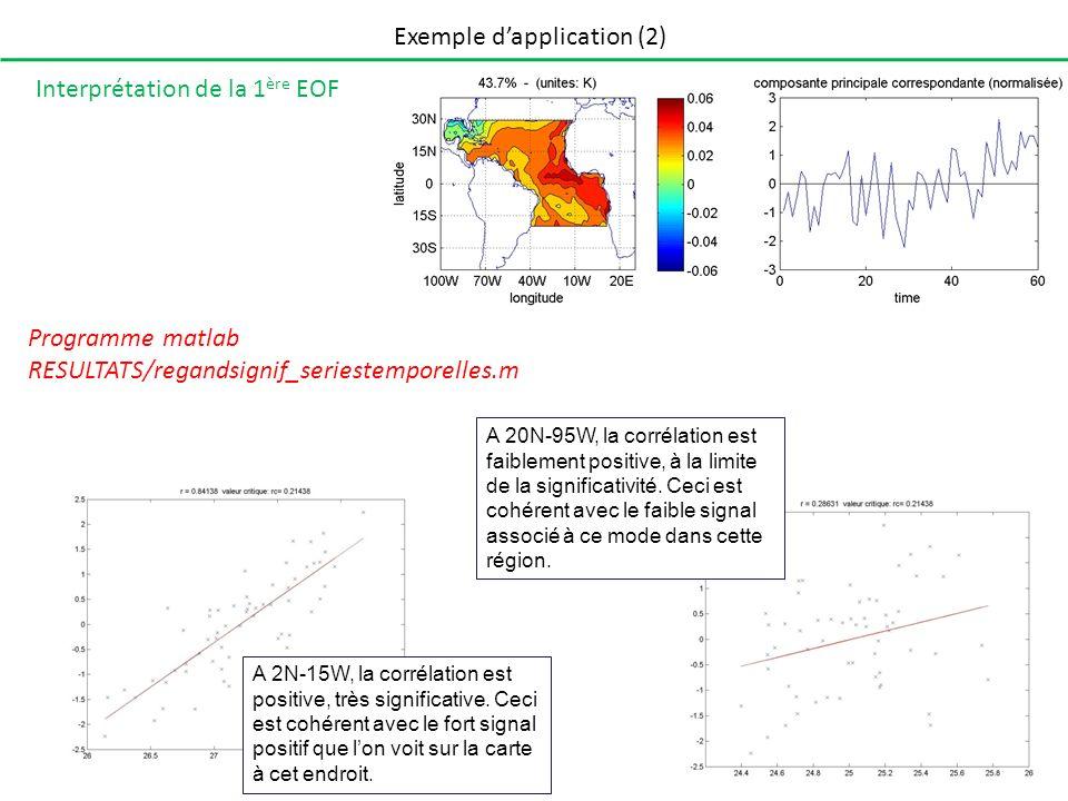 Exemple dapplication (2) Interprétation de la 1 ère EOF A 2N-15W, la corrélation est positive, très significative. Ceci est cohérent avec le fort sign