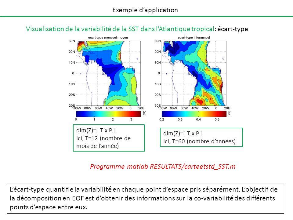 Exemple dapplication Visualisation de la variabilité de la SST dans lAtlantique tropical: écart-type Lécart-type quantifie la variabilité en chaque po