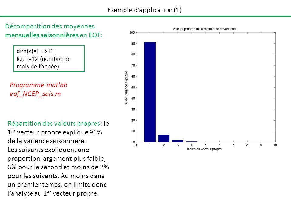 Exemple dapplication (1) Décomposition des moyennes mensuelles saisonnières en EOF: Les données étant géographiques et nécessitant donc déjà 2 dimensions pour la visualisation, on ne représente quun mode à la fois.